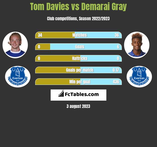 Tom Davies vs Demarai Gray infographic