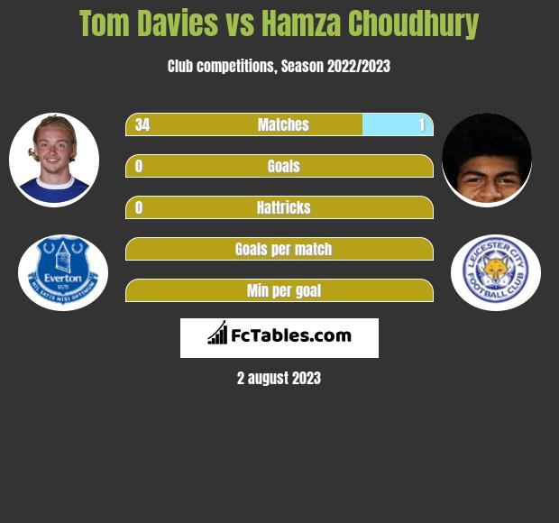 Tom Davies vs Hamza Choudhury infographic