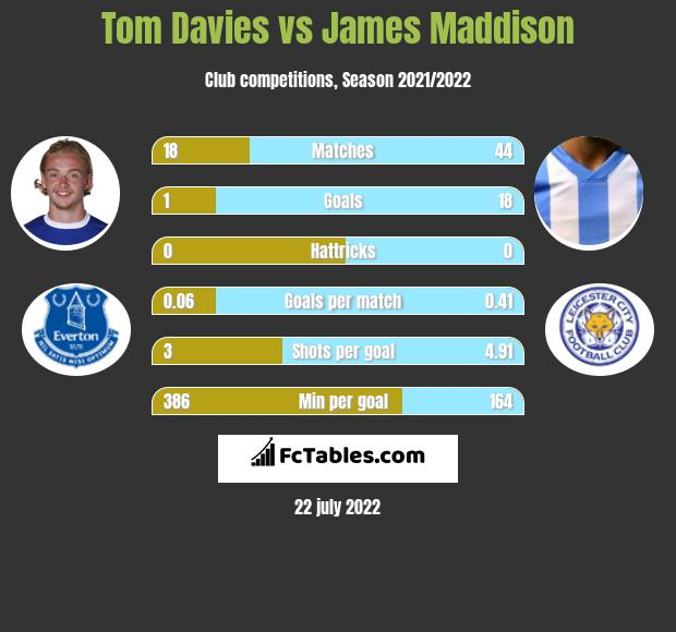 Tom Davies vs James Maddison infographic