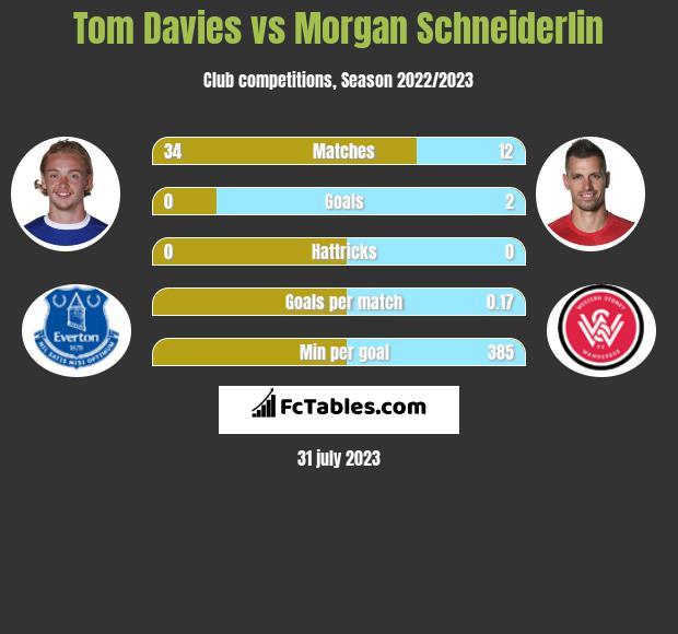 Tom Davies vs Morgan Schneiderlin infographic