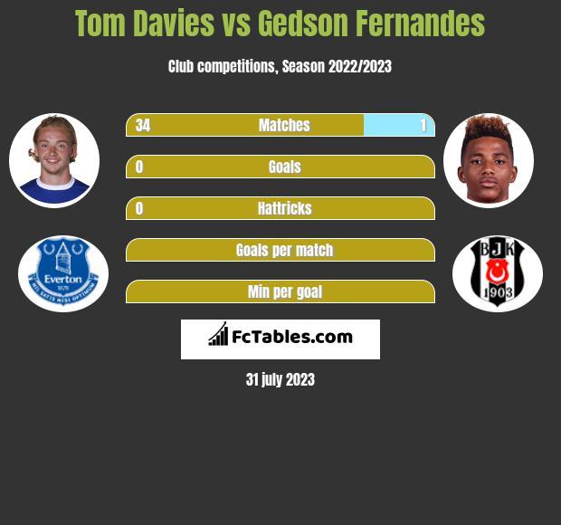 Tom Davies vs Gedson Fernandes infographic