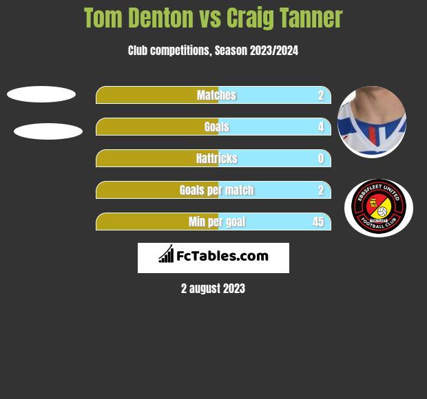Tom Denton vs Craig Tanner h2h player stats