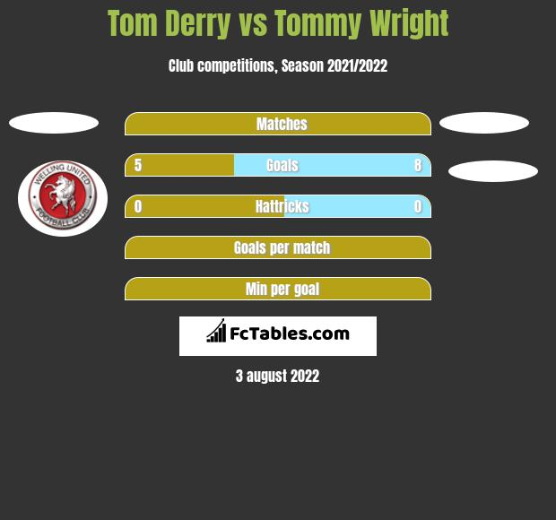 Tom Derry vs Tommy Wright h2h player stats