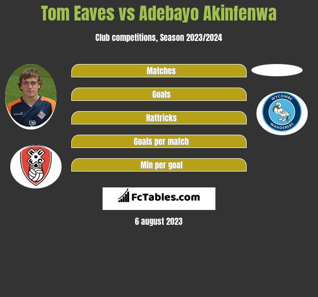 Tom Eaves vs Adebayo Akinfenwa h2h player stats