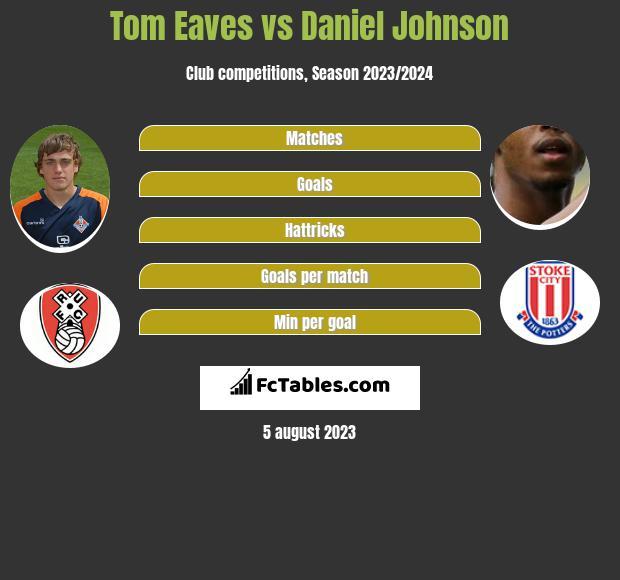 Tom Eaves vs Daniel Johnson infographic