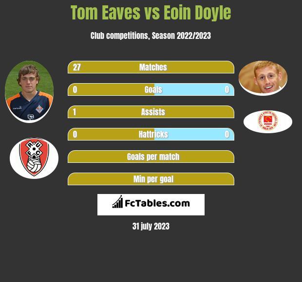 Tom Eaves vs Eoin Doyle h2h player stats