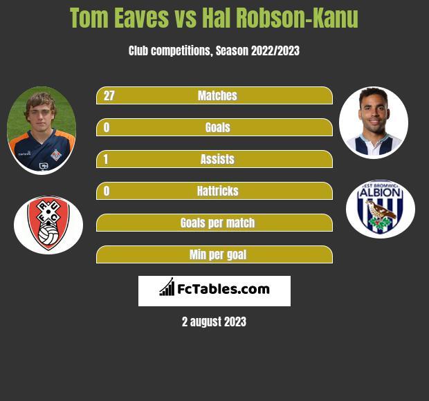 Tom Eaves vs Hal Robson-Kanu infographic