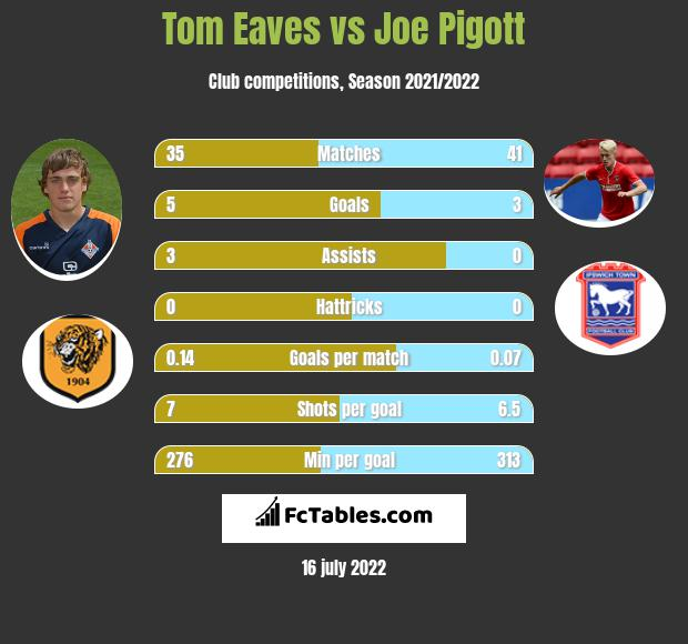 Tom Eaves vs Joe Pigott h2h player stats