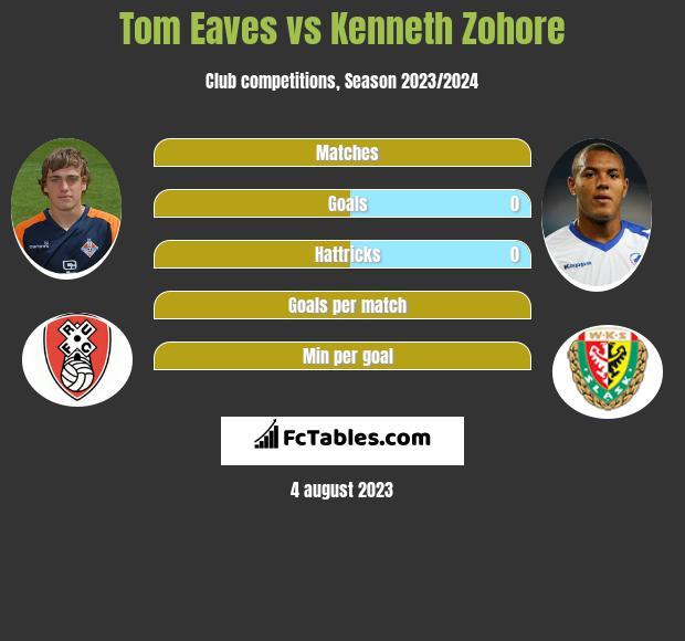 Tom Eaves vs Kenneth Zohore infographic