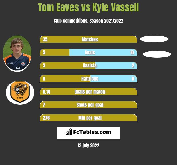 Tom Eaves vs Kyle Vassell h2h player stats
