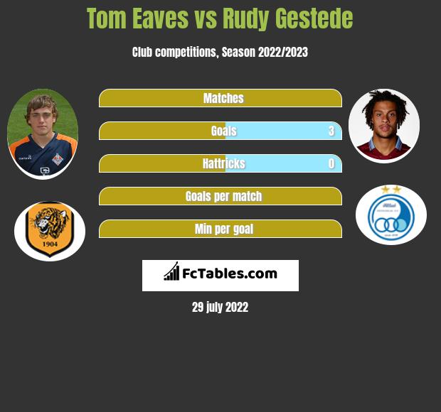 Tom Eaves vs Rudy Gestede infographic