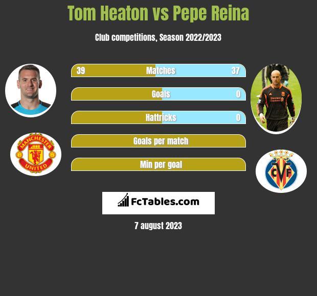 Tom Heaton vs Pepe Reina infographic