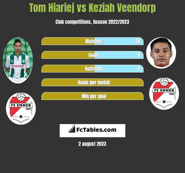 Tom Hiariej vs Keziah Veendorp infographic