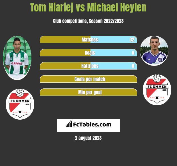 Tom Hiariej vs Michael Heylen infographic