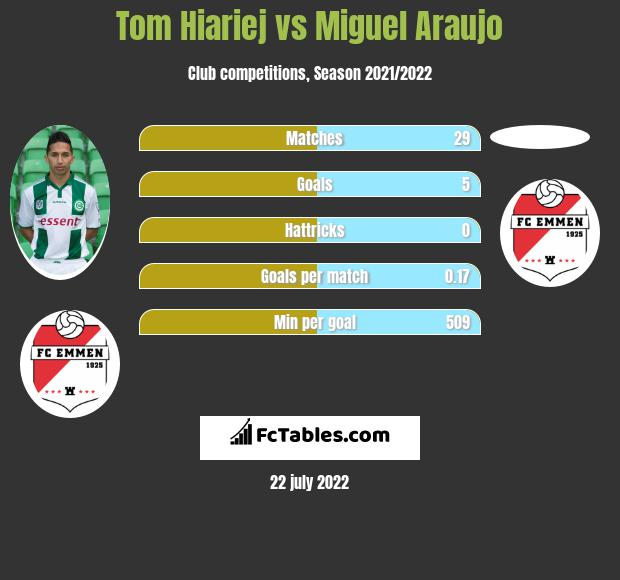 Tom Hiariej vs Miguel Araujo infographic