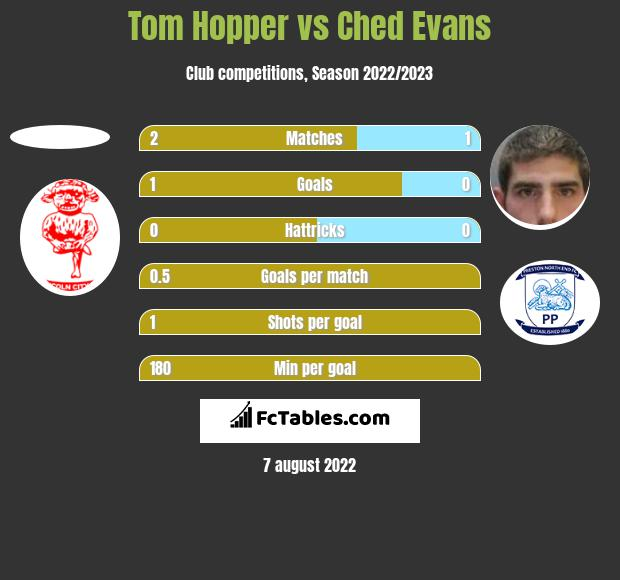 Tom Hopper vs Ched Evans h2h player stats
