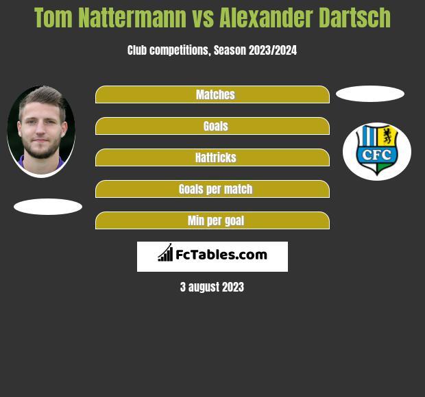 Tom Nattermann vs Alexander Dartsch h2h player stats
