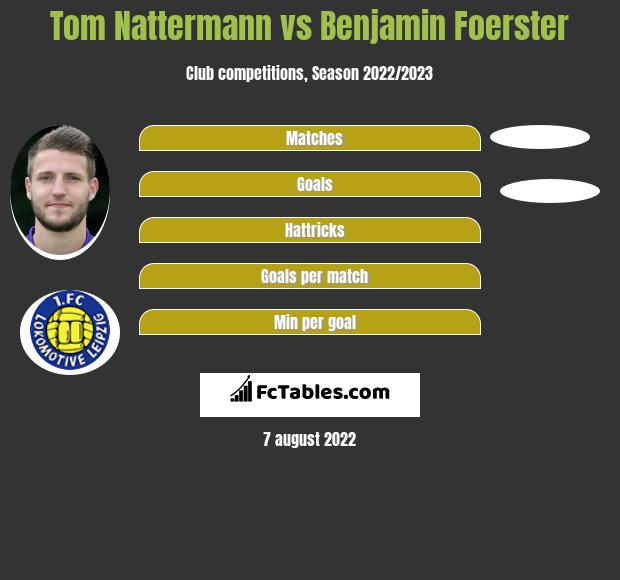 Tom Nattermann vs Benjamin Foerster h2h player stats