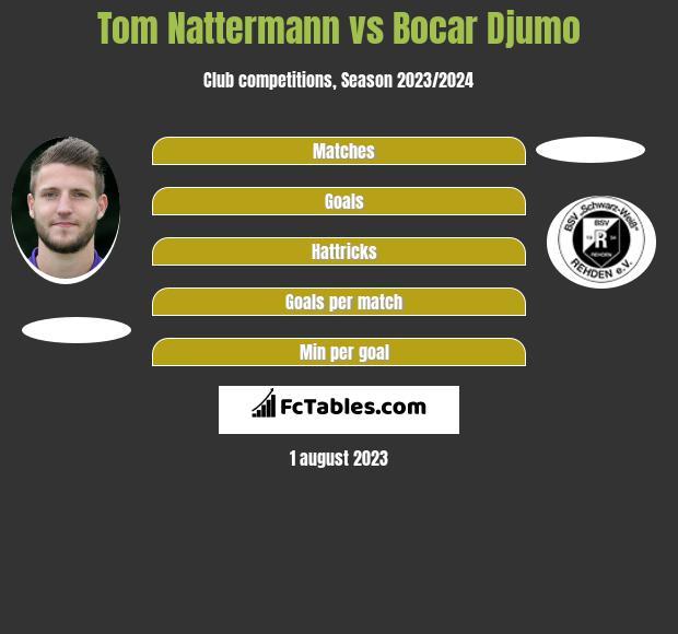 Tom Nattermann vs Bocar Djumo h2h player stats