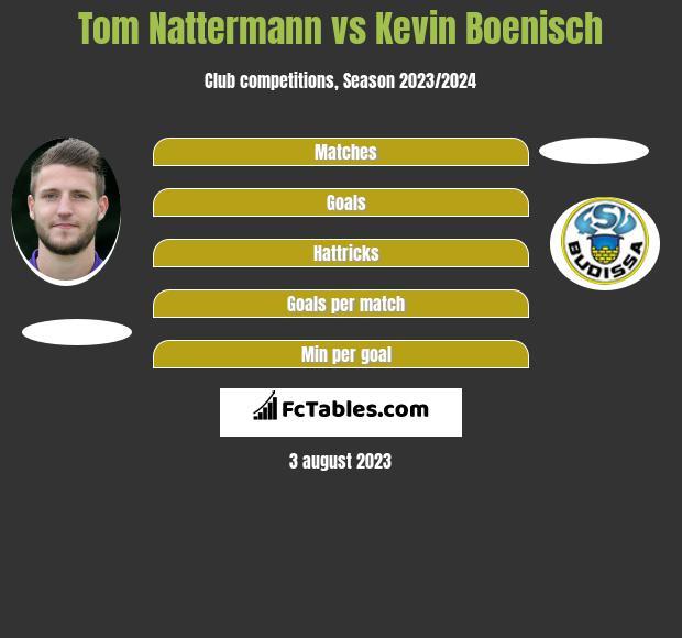 Tom Nattermann vs Kevin Boenisch h2h player stats