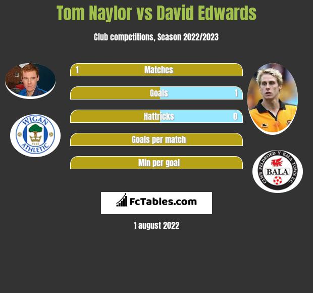 Tom Naylor vs David Edwards infographic