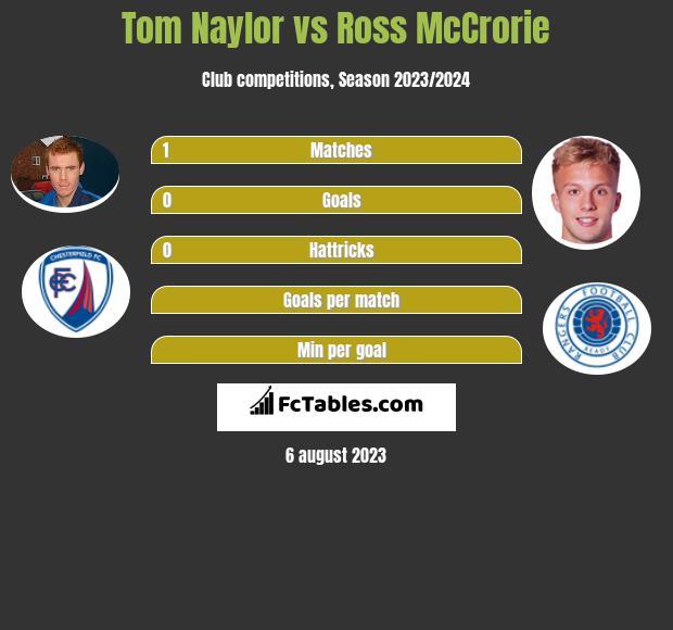 Tom Naylor vs Ross McCrorie infographic