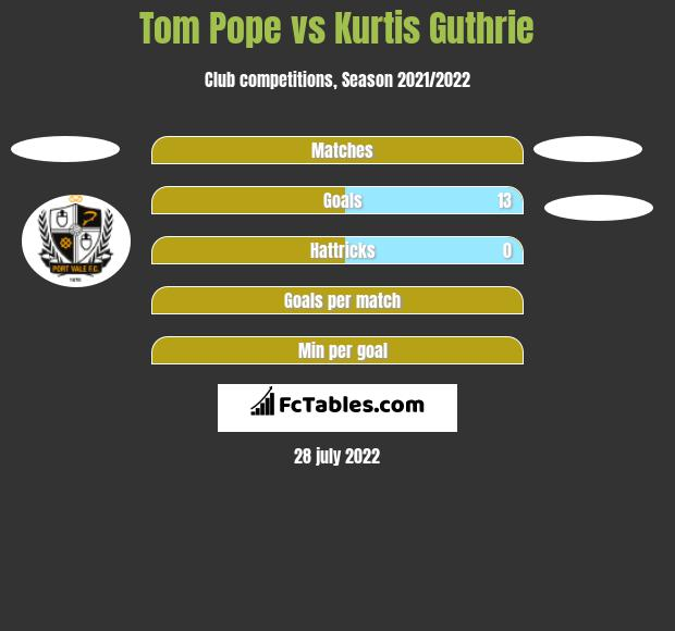 Tom Pope vs Kurtis Guthrie h2h player stats