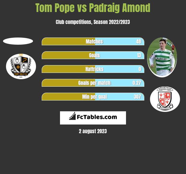 Tom Pope vs Padraig Amond h2h player stats
