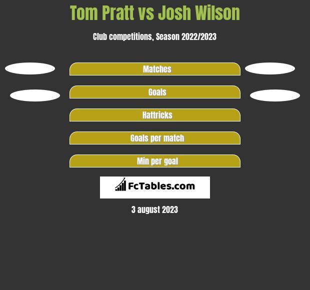 Tom Pratt vs Josh Wilson h2h player stats