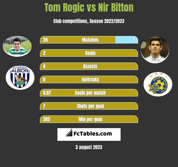 Tom Rogic vs Nir Bitton infographic