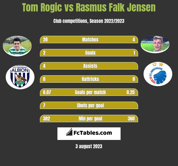 Tom Rogic vs Rasmus Falk Jensen infographic