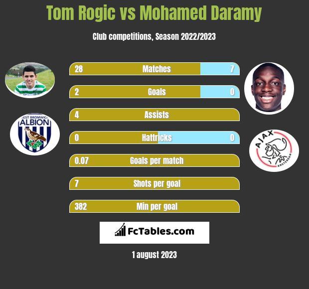 Tom Rogic vs Mohamed Daramy infographic