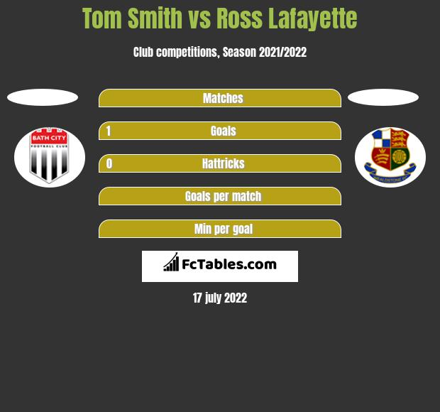Tom Smith vs Ross Lafayette h2h player stats