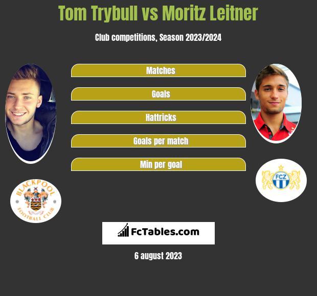 Tom Trybull vs Moritz Leitner infographic