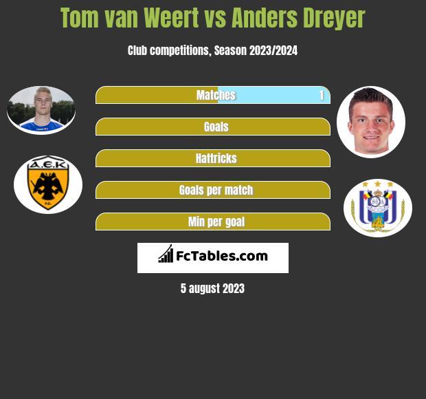 Tom van Weert vs Anders Dreyer h2h player stats