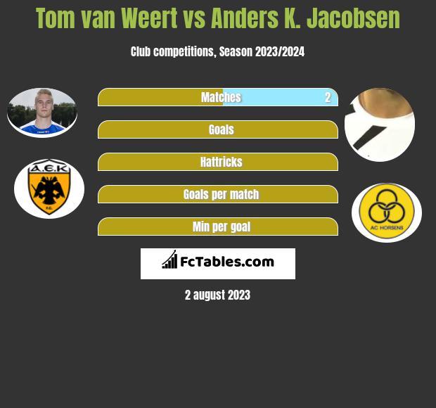 Tom van Weert vs Anders K. Jacobsen h2h player stats