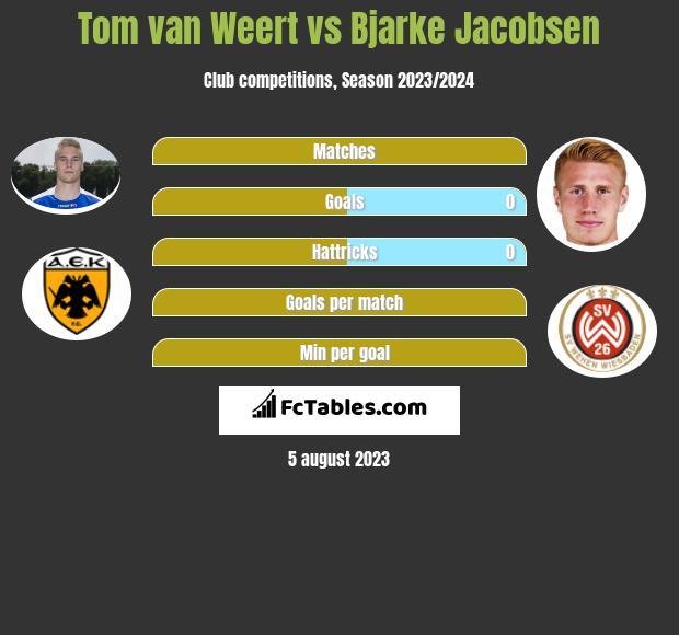 Tom van Weert vs Bjarke Jacobsen h2h player stats