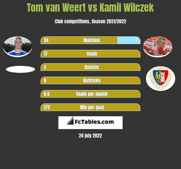 Tom van Weert vs Kamil Wilczek h2h player stats