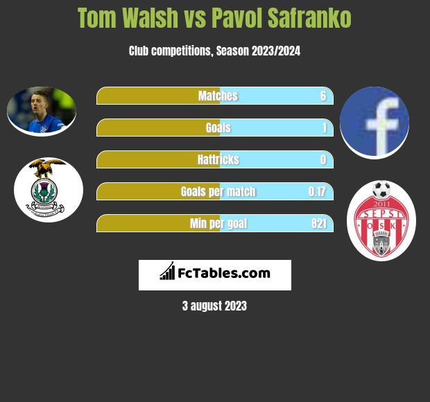 Tom Walsh vs Pavol Safranko h2h player stats