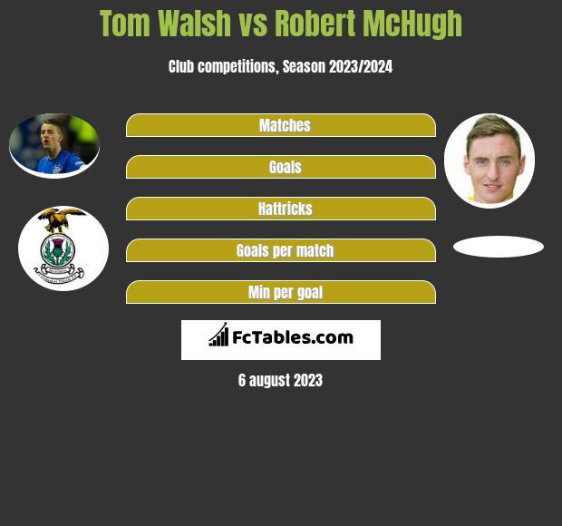 Tom Walsh vs Robert McHugh h2h player stats