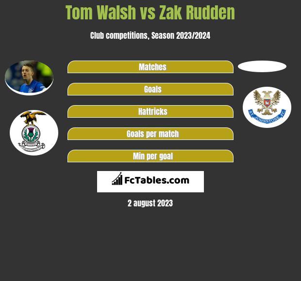 Tom Walsh vs Zak Rudden infographic