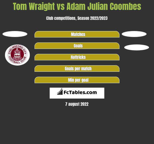 Tom Wraight vs Adam Julian Coombes h2h player stats