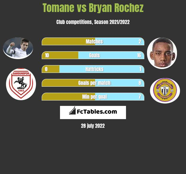 Tomane vs Bryan Rochez h2h player stats