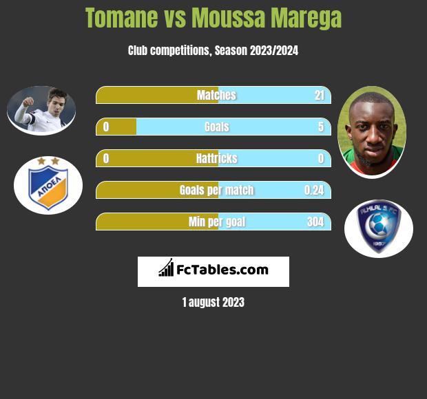 Tomane vs Moussa Marega infographic
