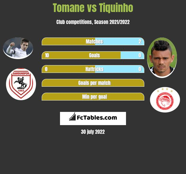 Tomane vs Tiquinho h2h player stats