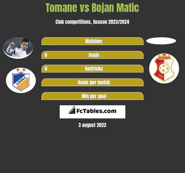 Tomane vs Bojan Matic infographic
