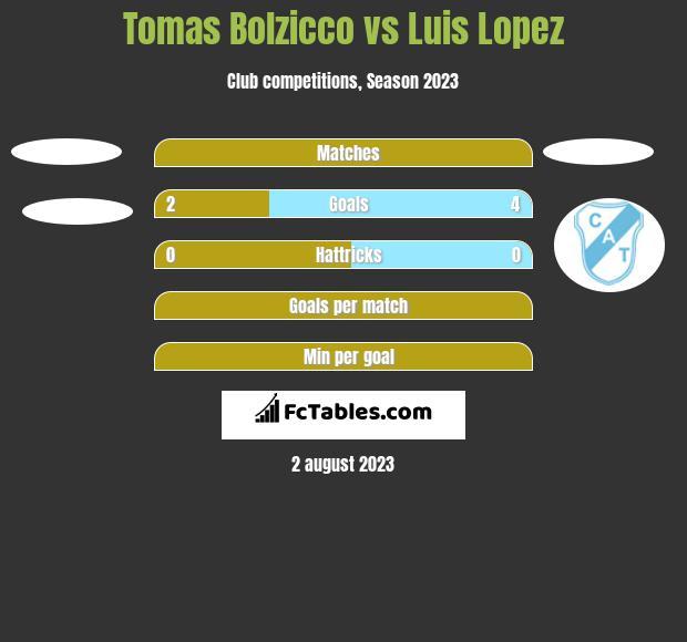 Tomas Bolzicco vs Luis Lopez h2h player stats