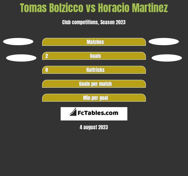 Tomas Bolzicco vs Horacio Martinez h2h player stats