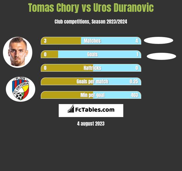 Tomas Chory vs Uros Duranovic h2h player stats