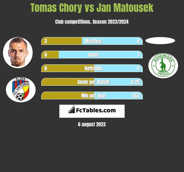 Tomas Chory vs Jan Matousek h2h player stats